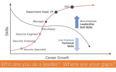 Executive Leadership Is A Lofty Goal