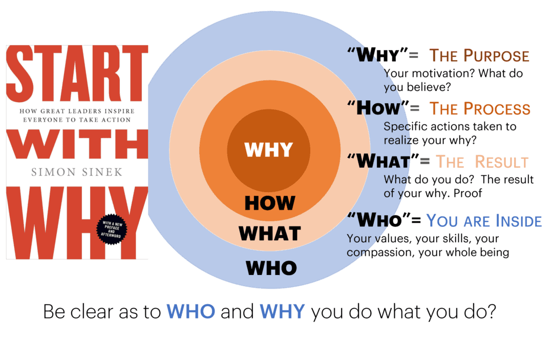 Who Are You As A CIO
